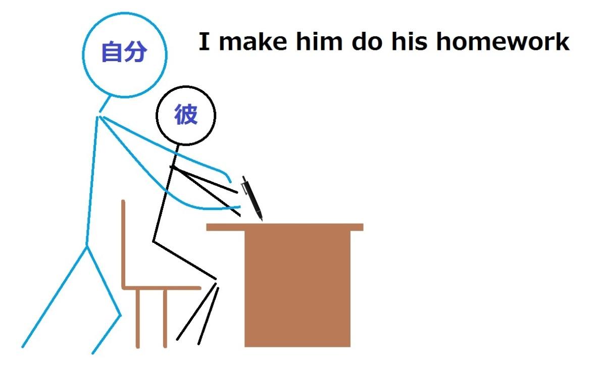 英会話で使役動詞を使う方法